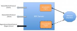Hbase RPC Server
