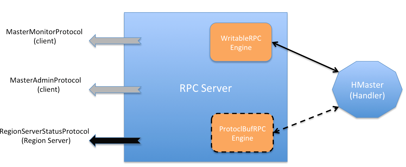 Jmx critical nonjrmp server at remote endpoint software