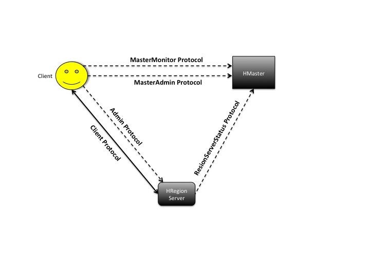 HBase Protocols